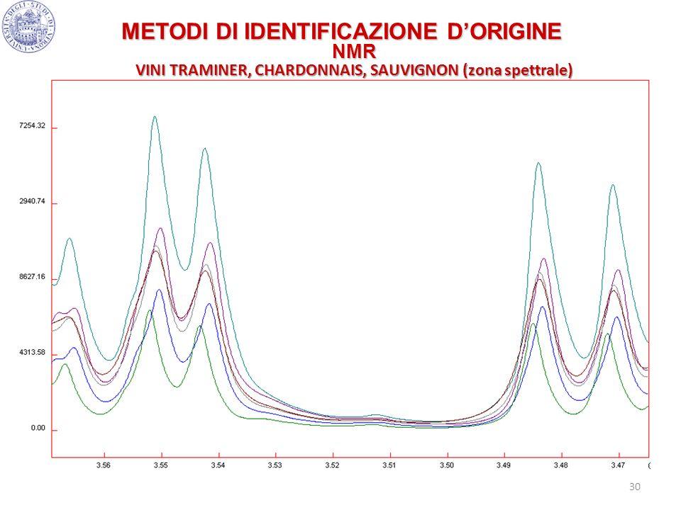 METODI DI IDENTIFICAZIONE D'ORIGINE NMR VINI TRAMINER, CHARDONNAIS, SAUVIGNON (zona spettrale)