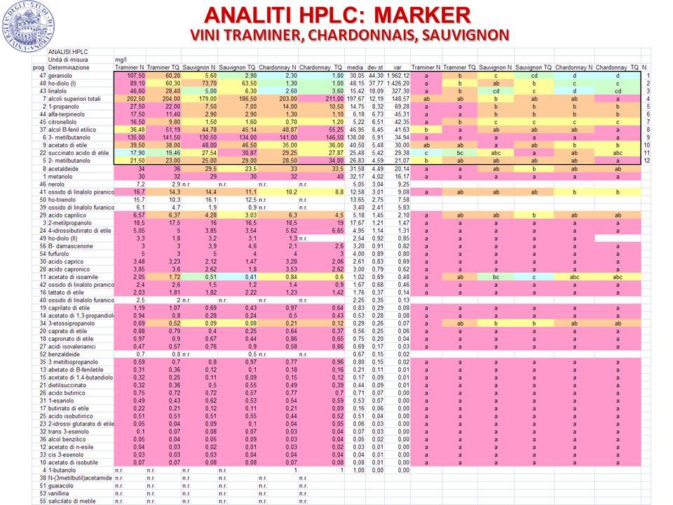 ANALITI HPLC: MARKER VINI TRAMINER, CHARDONNAIS, SAUVIGNON