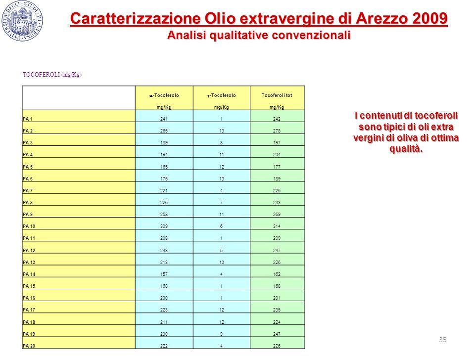 Caratterizzazione Olio extravergine di Arezzo 2009