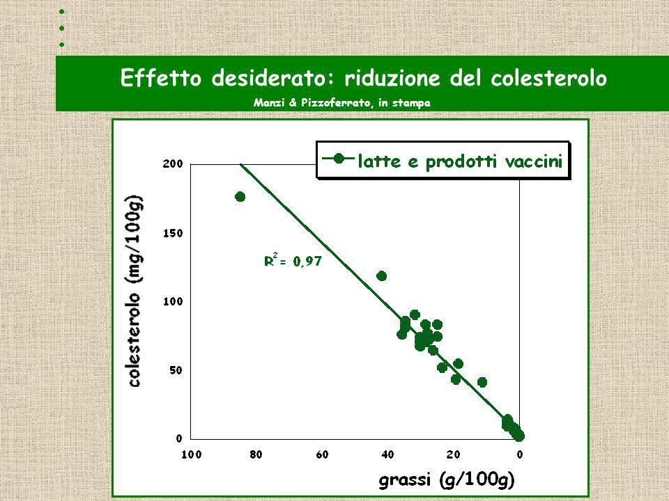 Effetto desiderato: riduzione del colesterolo