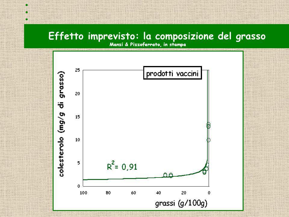 Effetto imprevisto: la composizione del grasso