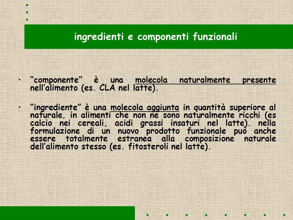 ingredienti e componenti funzionali