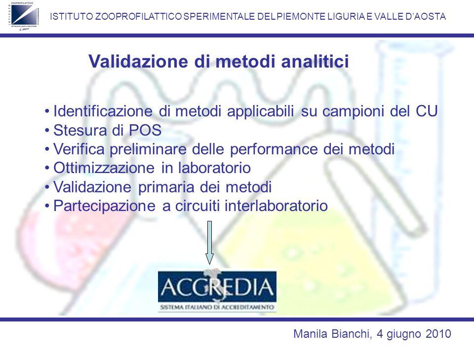 Validazione di metodi analitici