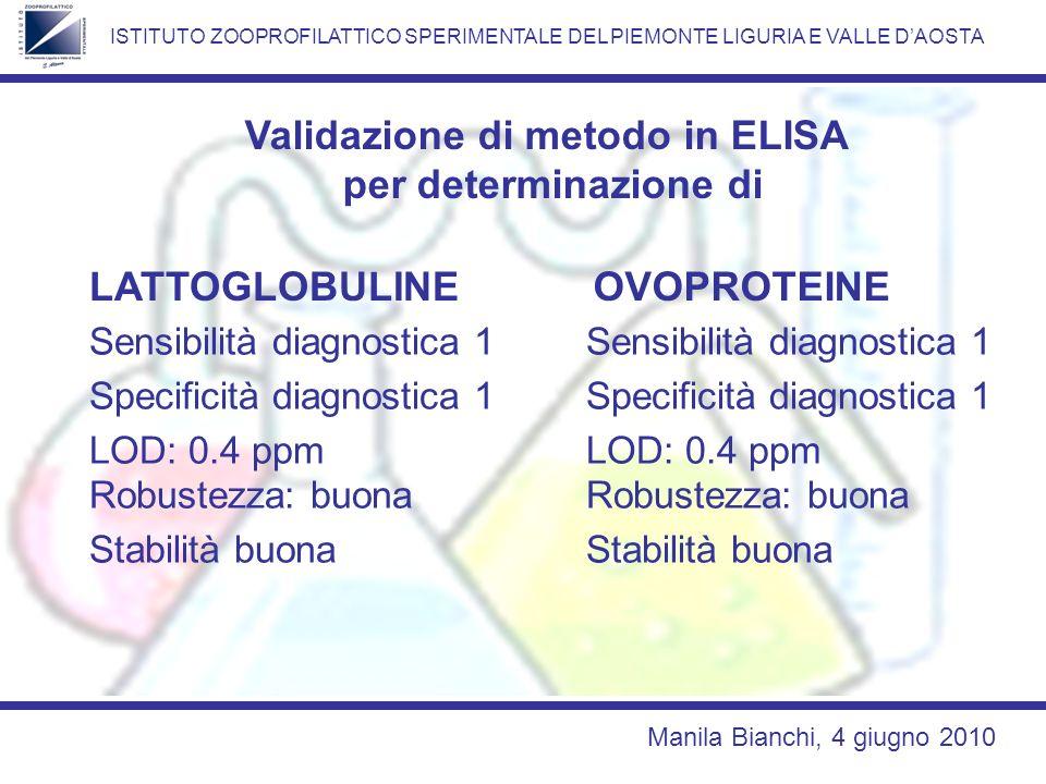 Validazione di metodo in ELISA
