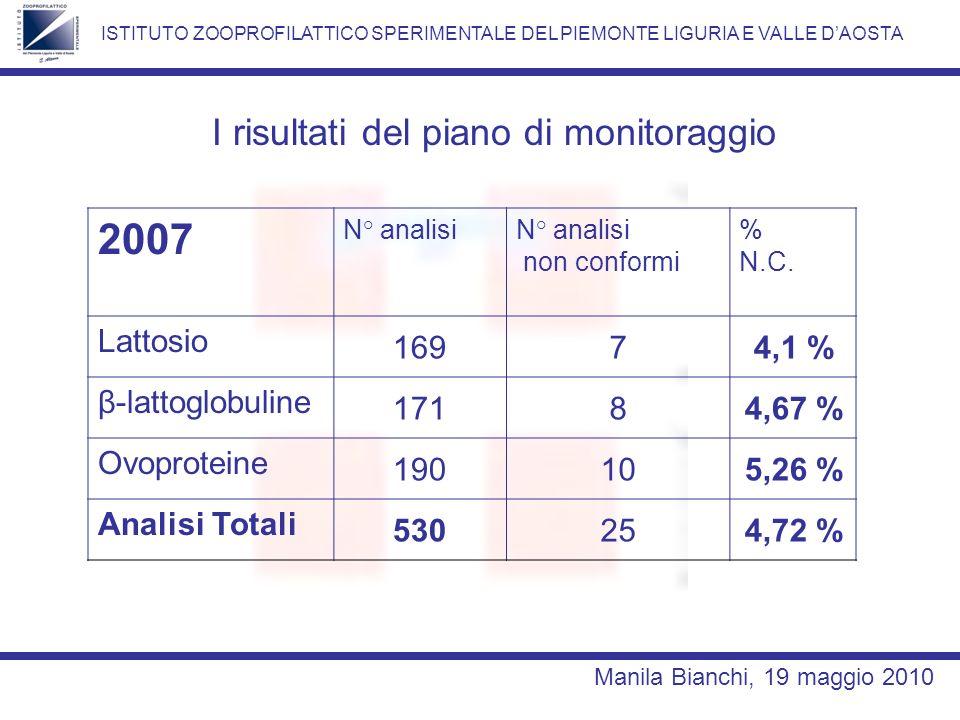 2007 I risultati del piano di monitoraggio Lattosio 169 7 4,1 %
