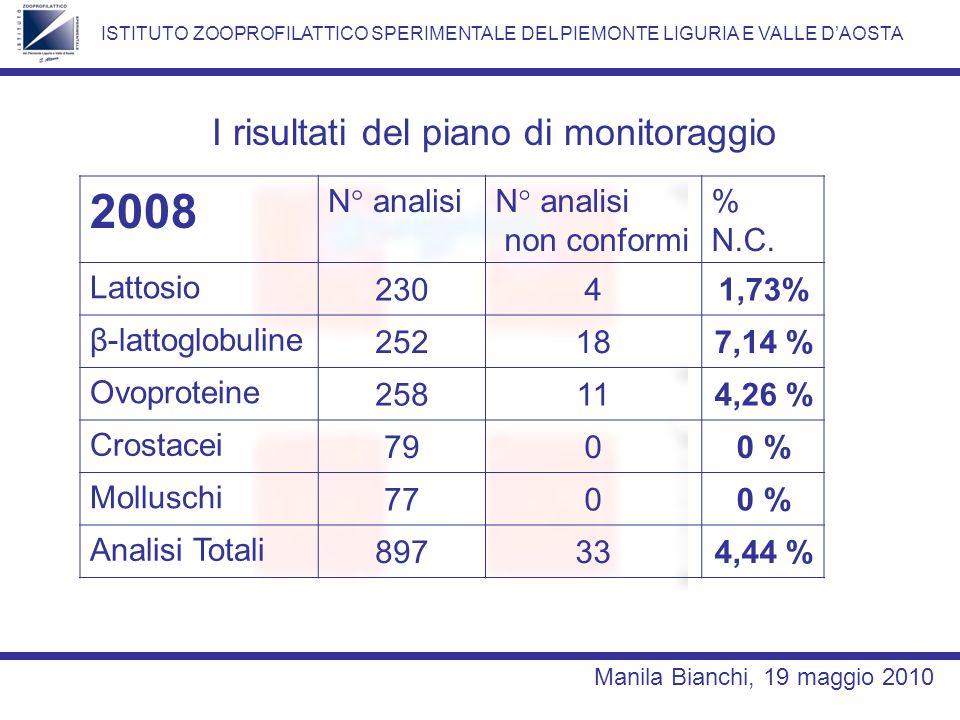 2008 I risultati del piano di monitoraggio N° analisi non conformi %
