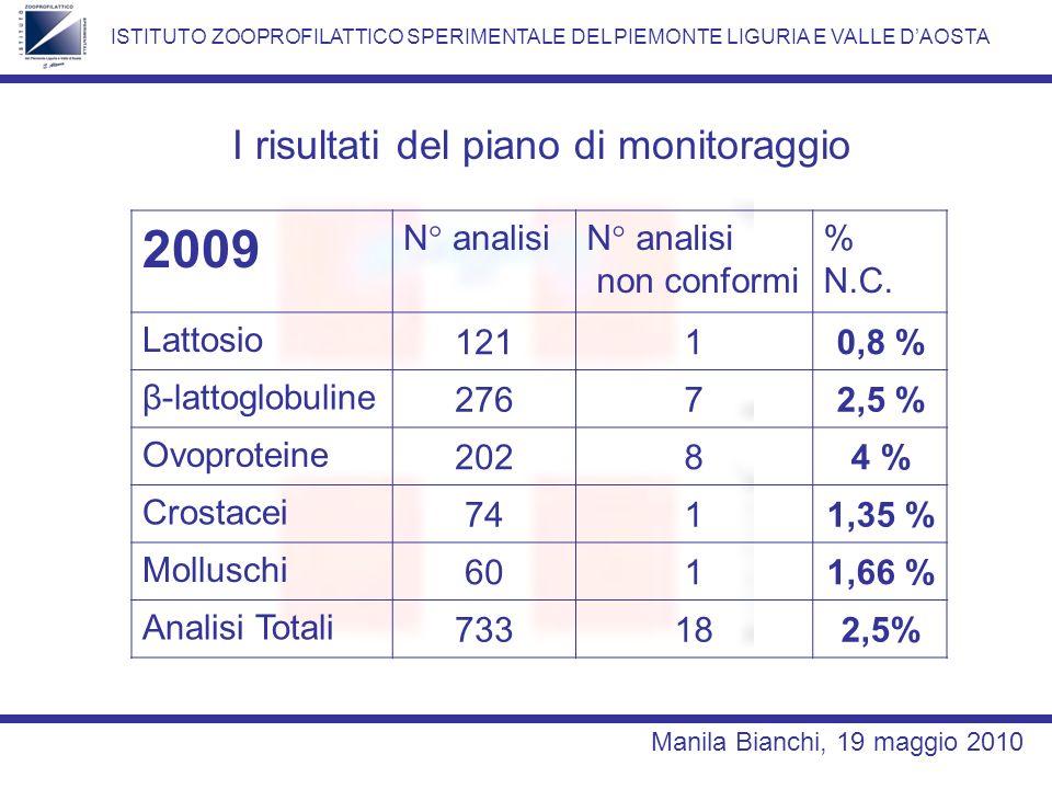 2009 I risultati del piano di monitoraggio N° analisi non conformi %