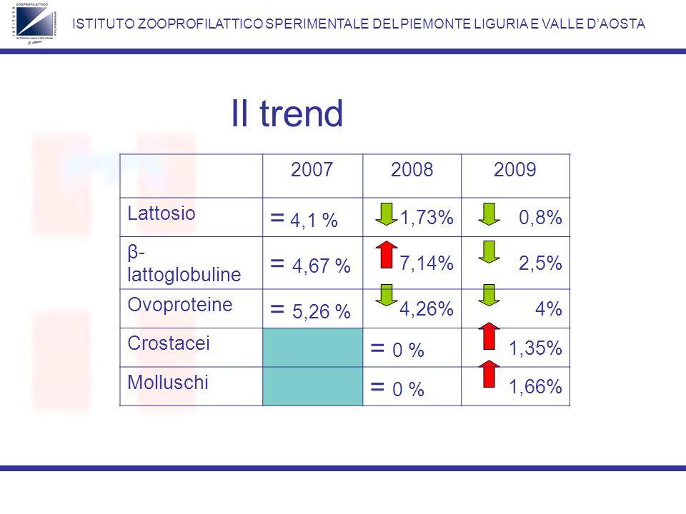 Il trend = 4,1 % = 4,67 % = 5,26 % = 0 % 2007 2008 2009 Lattosio 1,73%