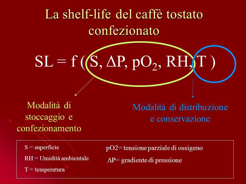 La shelf-life del caffè tostato confezionato