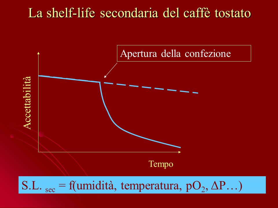 La shelf-life secondaria del caffè tostato