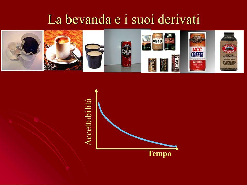La bevanda e i suoi derivati