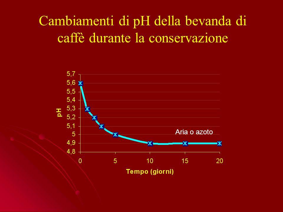 Cambiamenti di pH della bevanda di caffè durante la conservazione