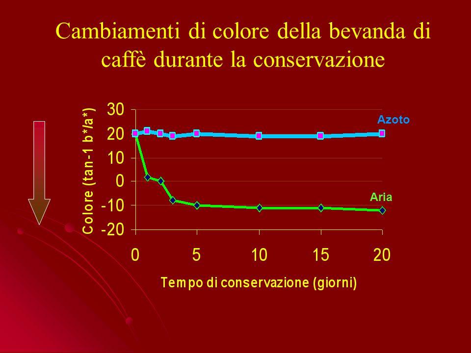 Cambiamenti di colore della bevanda di caffè durante la conservazione