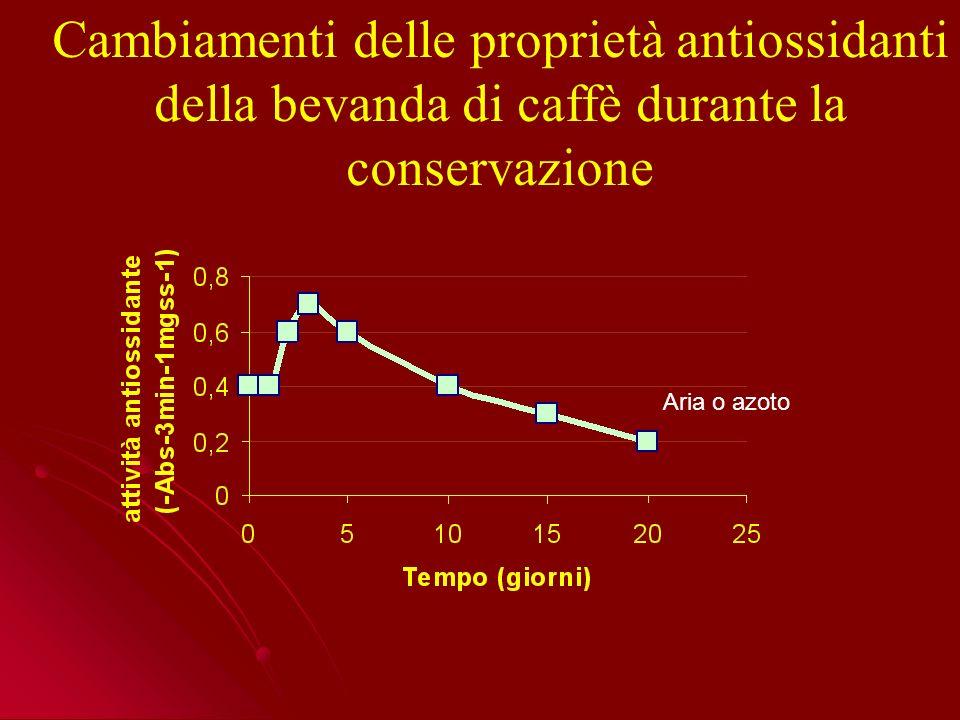 Cambiamenti delle proprietà antiossidanti della bevanda di caffè durante la conservazione