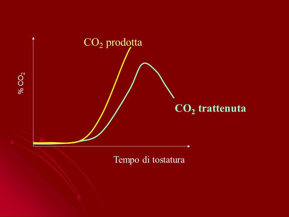 CO2 prodotta % CO2 CO2 trattenuta Tempo di tostatura