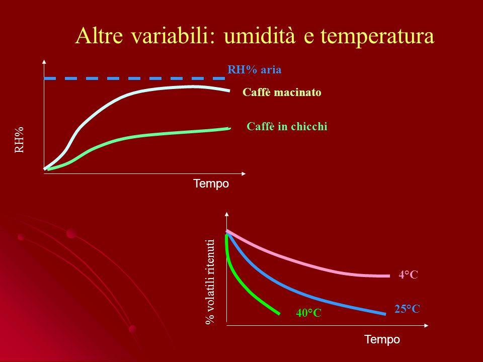 Altre variabili: umidità e temperatura