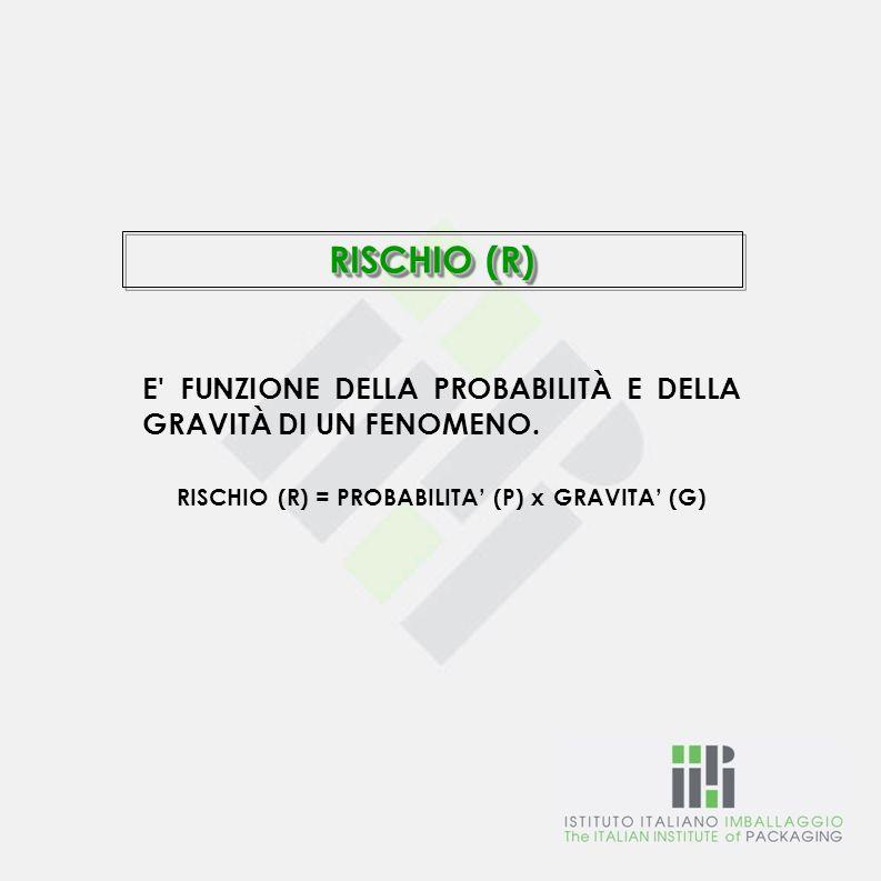RISCHIO (R) = PROBABILITA' (P) x GRAVITA' (G)