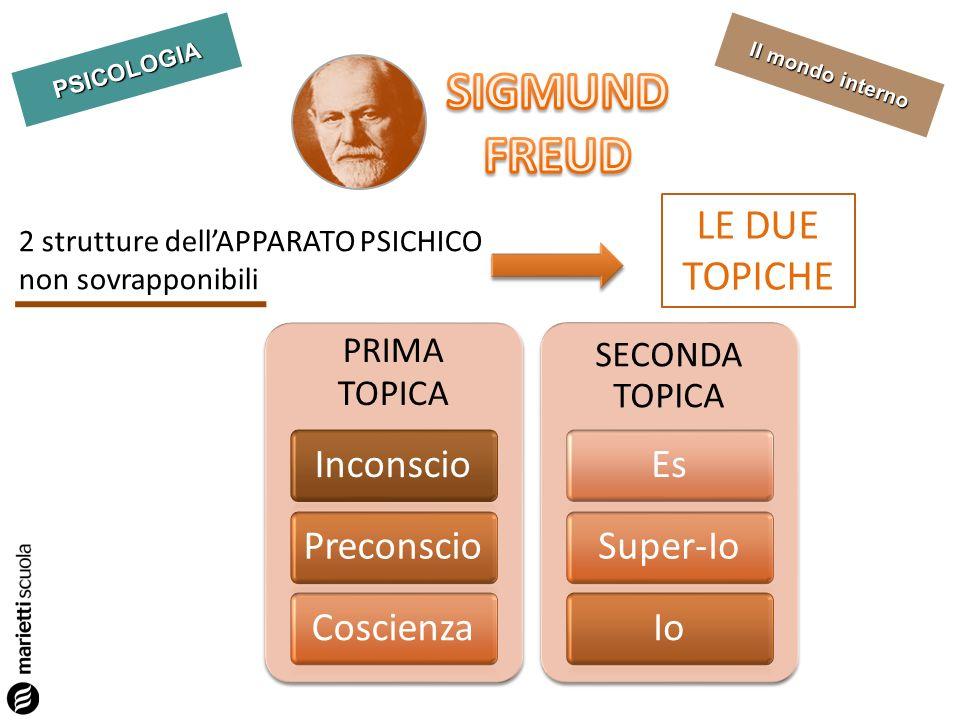 SIGMUND FREUD LE DUE TOPICHE Inconscio Preconscio Coscienza Es
