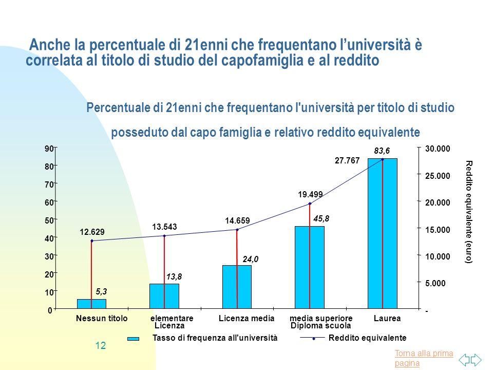 Anche la percentuale di 21enni che frequentano l'università è correlata al titolo di studio del capofamiglia e al reddito
