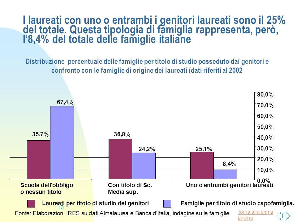 I laureati con uno o entrambi i genitori laureati sono il 25% del totale. Questa tipologia di famiglia rappresenta, però, l'8,4% del totale delle famiglie italiane