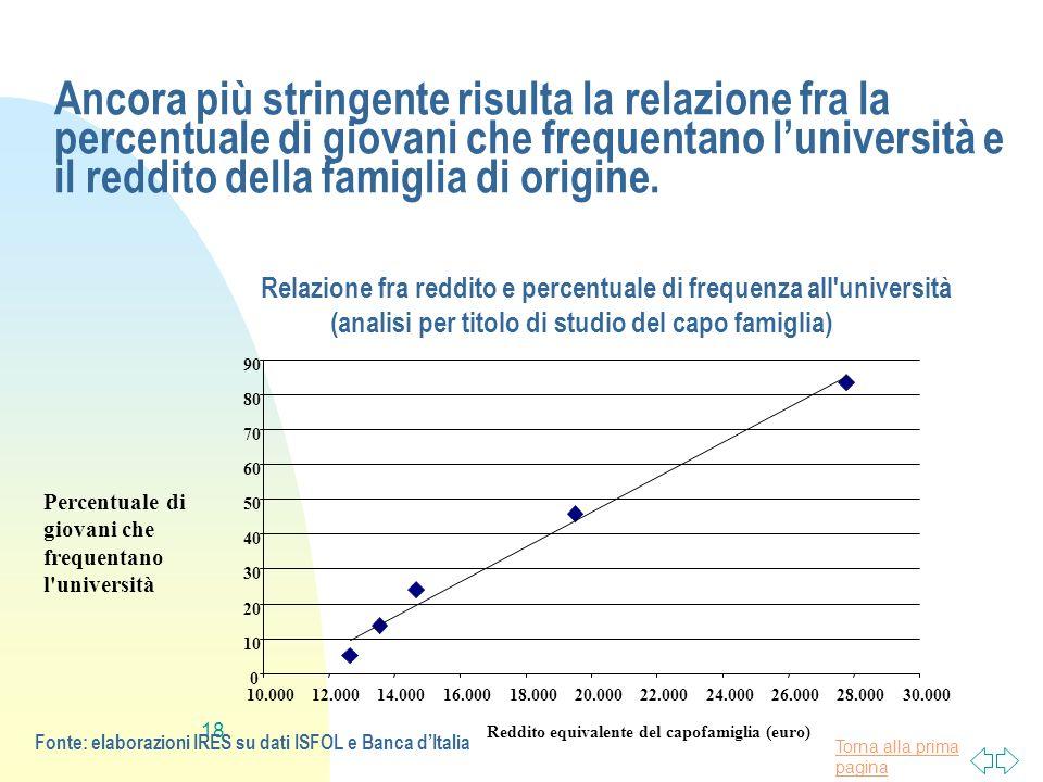 Ancora più stringente risulta la relazione fra la percentuale di giovani che frequentano l'università e il reddito della famiglia di origine.
