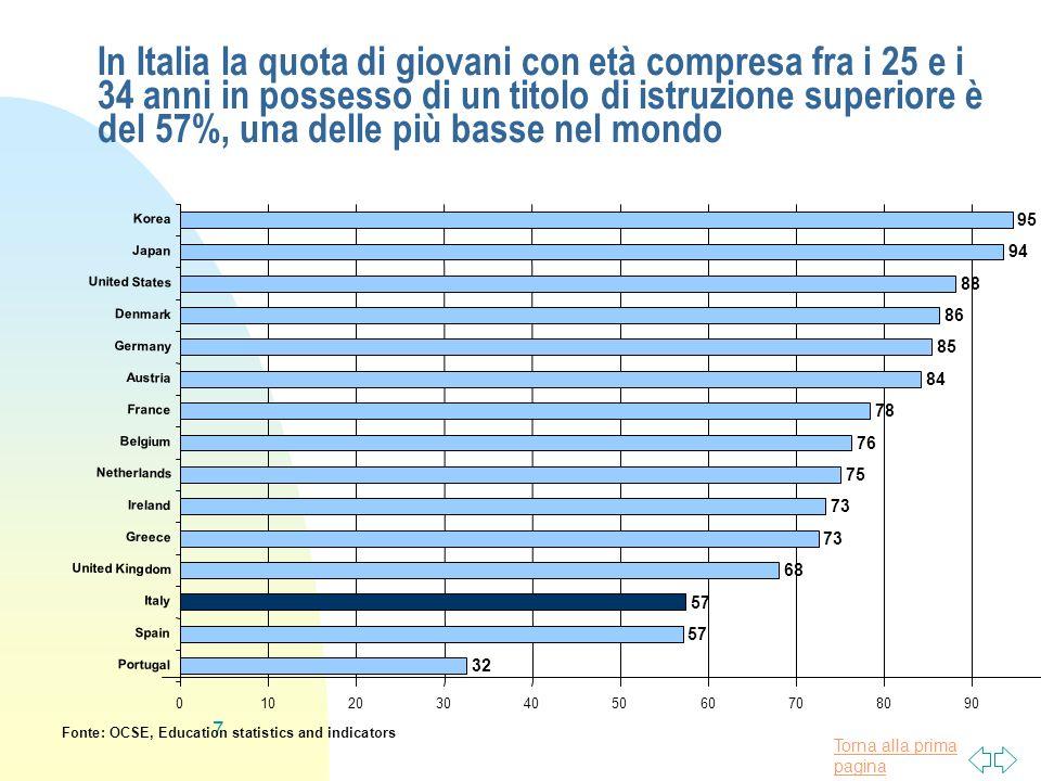 In Italia la quota di giovani con età compresa fra i 25 e i 34 anni in possesso di un titolo di istruzione superiore è del 57%, una delle più basse nel mondo