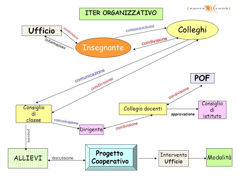 Colleghi Ufficio Insegnante POF Progetto ALLIEVI Cooperativo