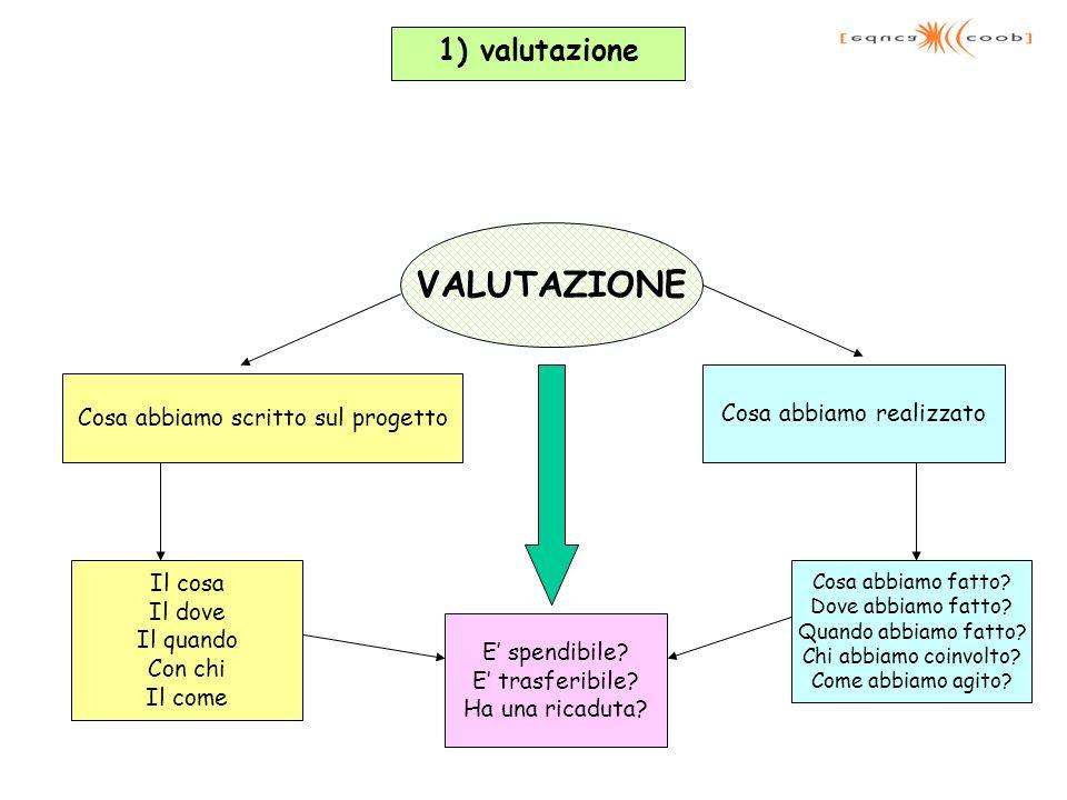 VALUTAZIONE 1) valutazione Cosa abbiamo realizzato