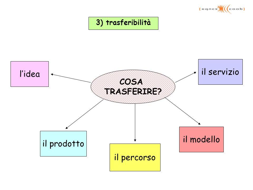 il servizio l'idea il modello il prodotto il percorso COSA TRASFERIRE