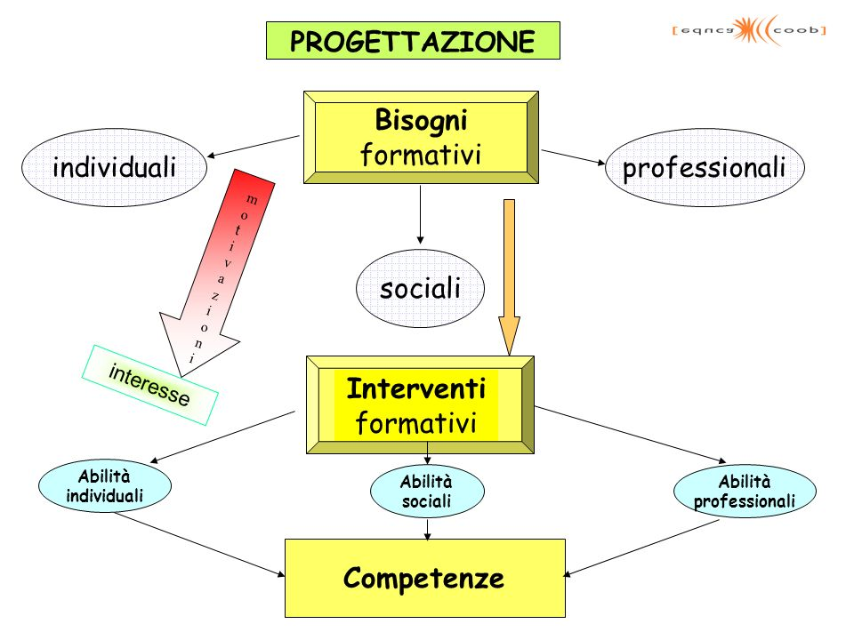 Bisogni Interventi Competenze