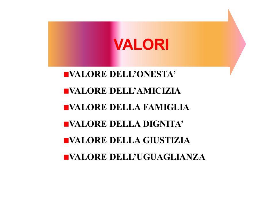 VALORI VALORE DELL'ONESTA' VALORE DELL'AMICIZIA VALORE DELLA FAMIGLIA