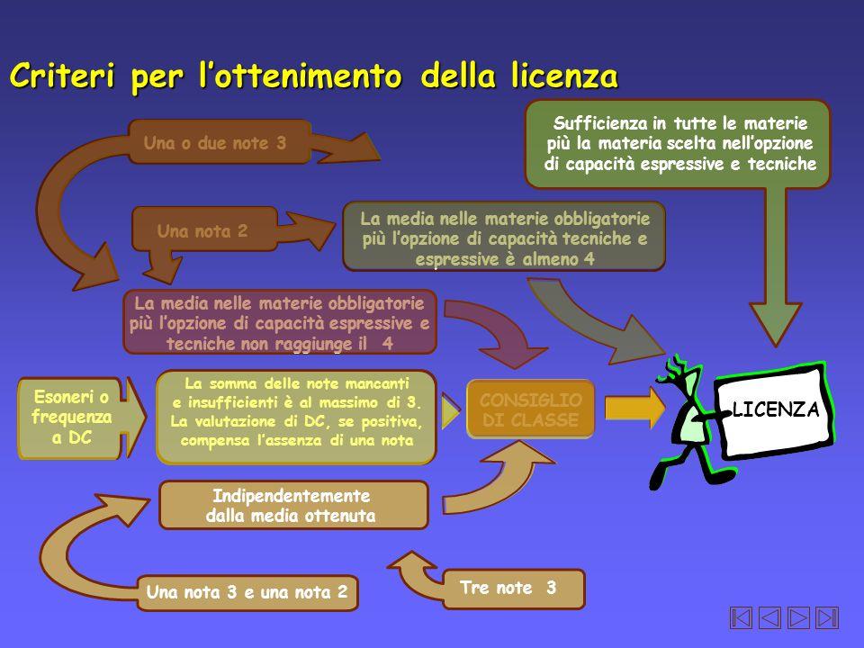 Criteri per l'ottenimento della licenza