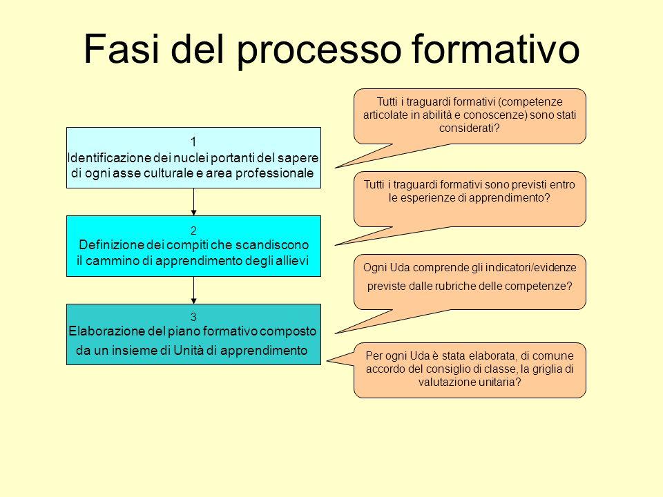 Fasi del processo formativo