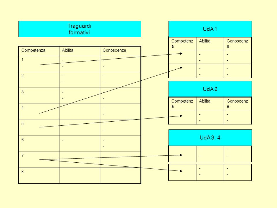 Traguardi UdA 1 formativi UdA 2 UdA 3, 4 12 Competenza Abilità