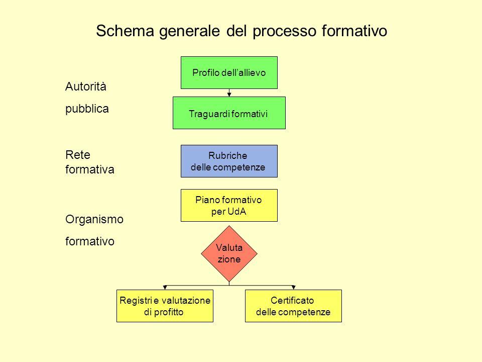 Schema generale del processo formativo