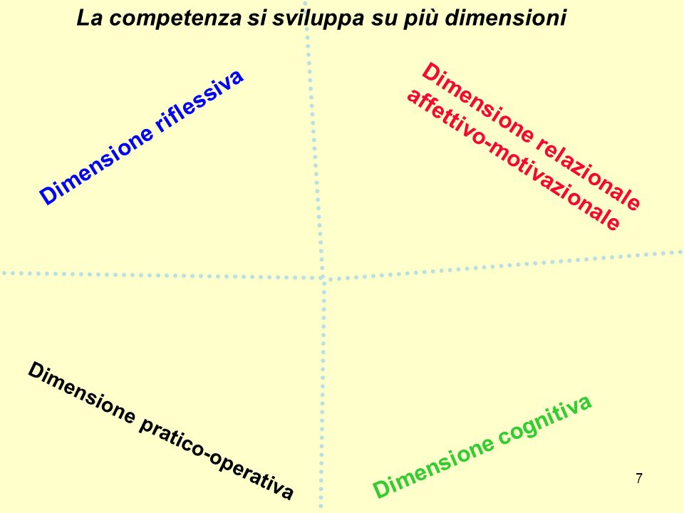 La competenza si sviluppa su più dimensioni