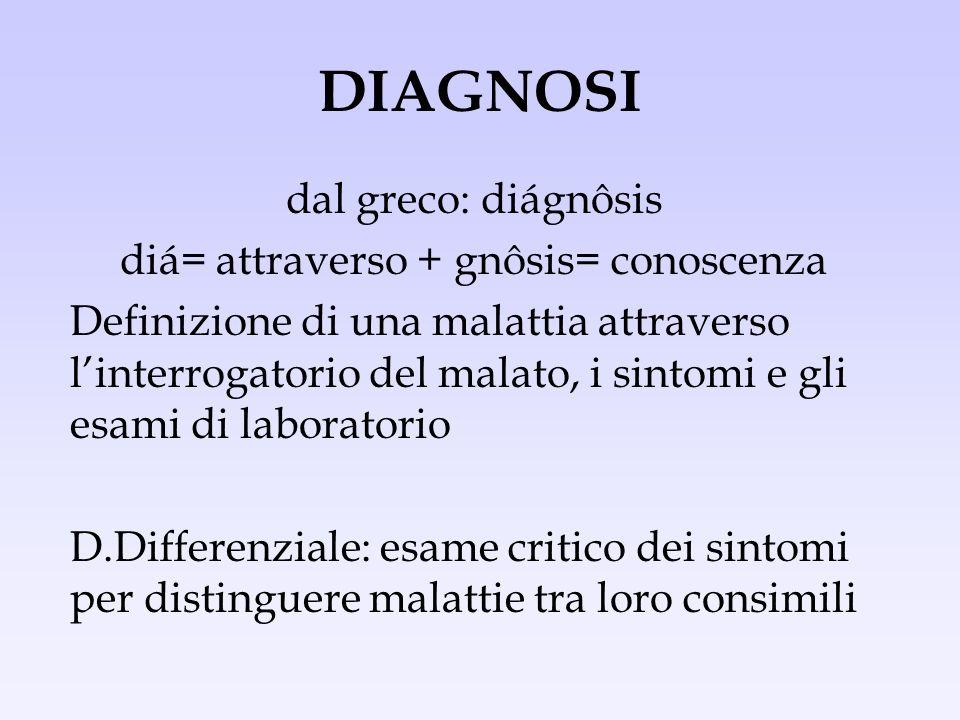 diá= attraverso + gnôsis= conoscenza