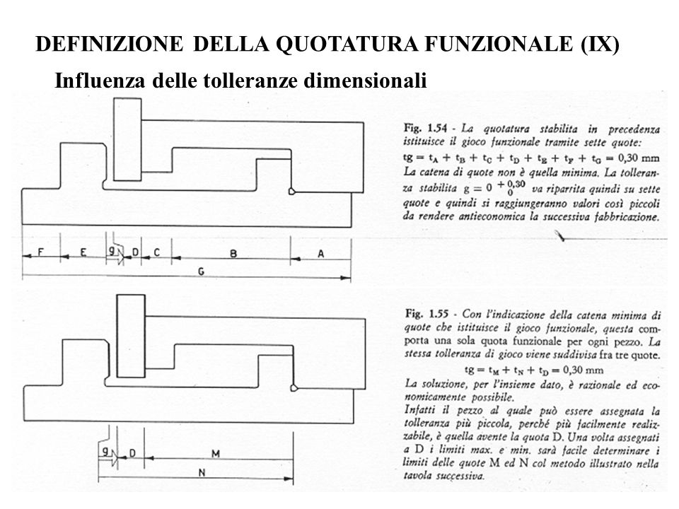 DEFINIZIONE DELLA QUOTATURA FUNZIONALE (IX)