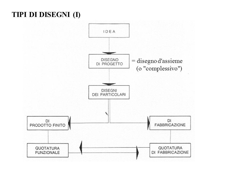 TIPI DI DISEGNI (I) = disegno d assieme (o complessivo )