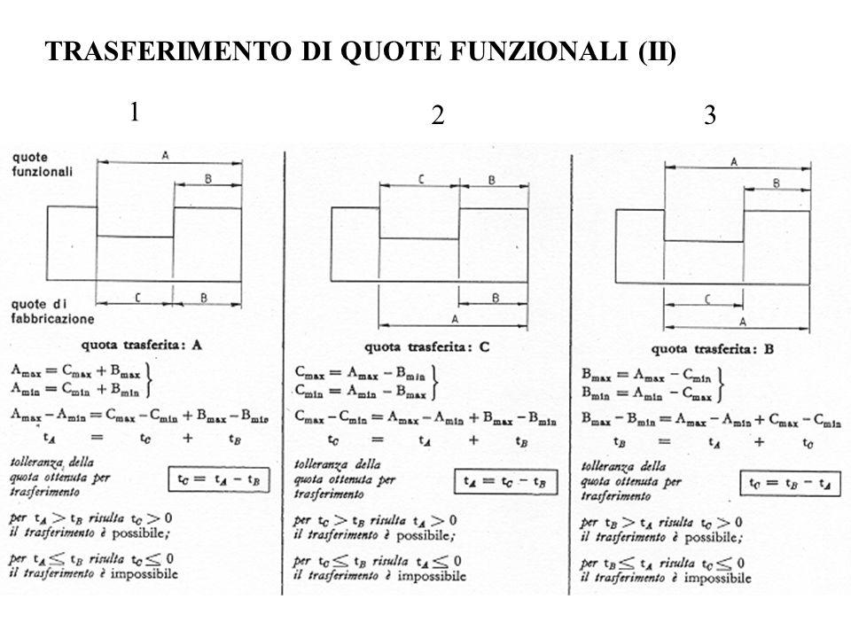TRASFERIMENTO DI QUOTE FUNZIONALI (II)