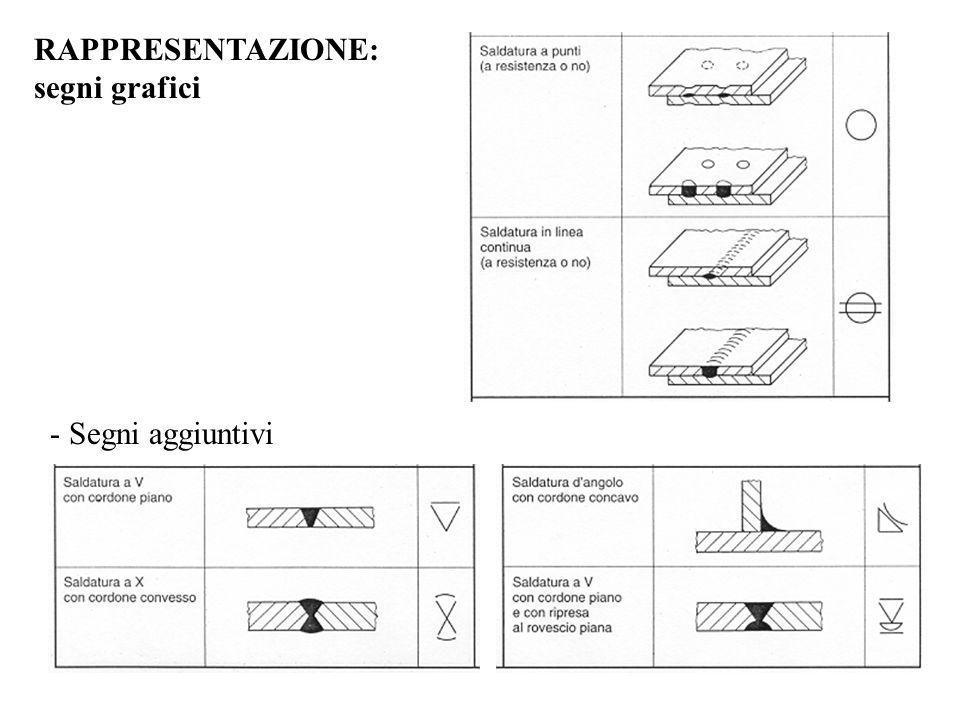 RAPPRESENTAZIONE: segni grafici - Segni aggiuntivi