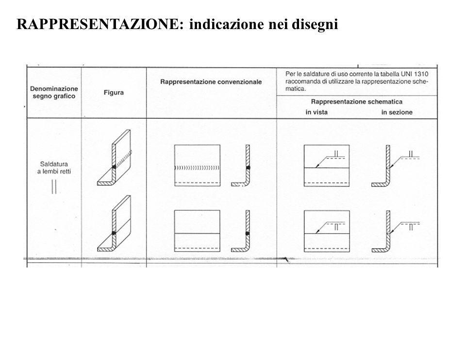 RAPPRESENTAZIONE: indicazione nei disegni