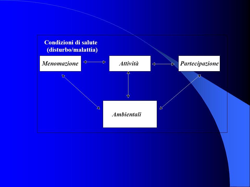 Condizioni di salute (disturbo/malattia) Menomazione. Attività. Partecipazione. Fattori contestuali.