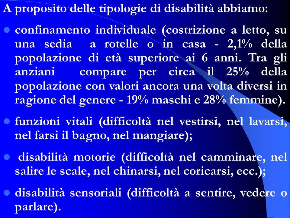 A proposito delle tipologie di disabilità abbiamo: