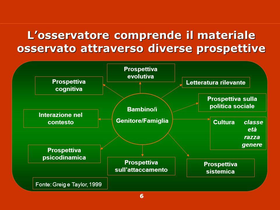 L'osservatore comprende il materiale osservato attraverso diverse prospettive