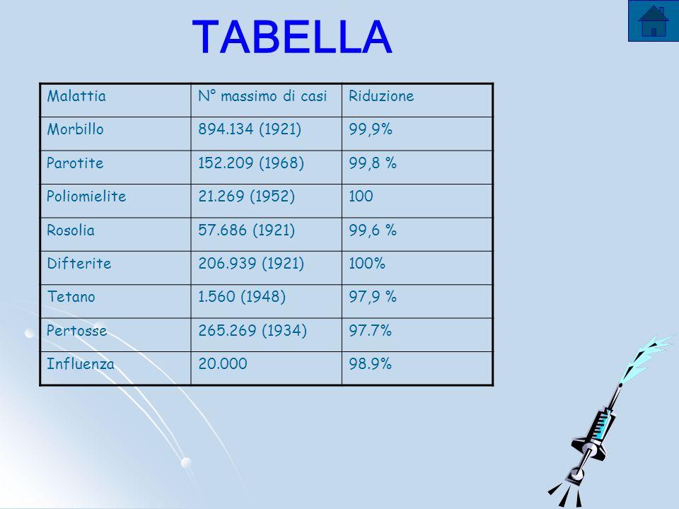 TABELLA Malattia N° massimo di casi Riduzione Morbillo 894.134 (1921)