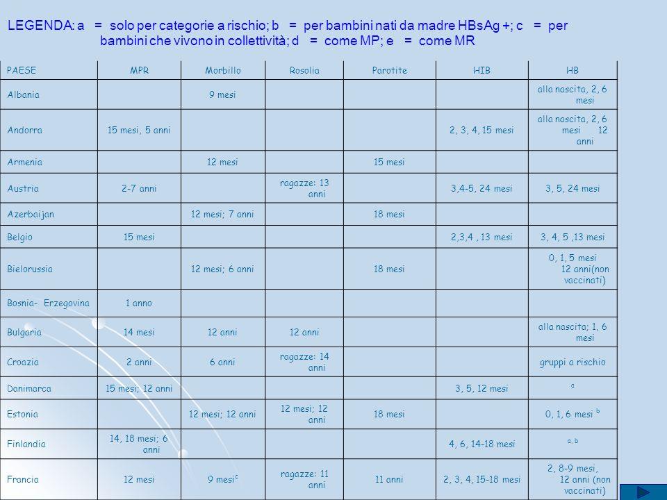 LEGENDA: a = solo per categorie a rischio; b = per bambini nati da madre HBsAg +; c = per bambini che vivono in collettività; d = come MP; e = come MR