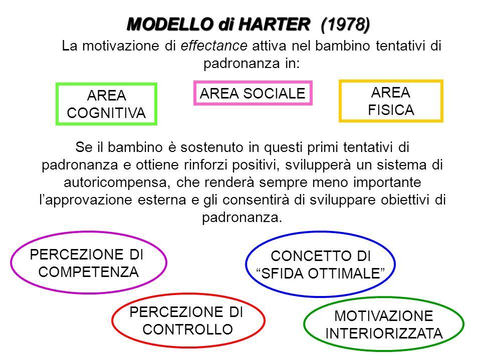 MODELLO di HARTER (1978) La motivazione di effectance attiva nel bambino tentativi di padronanza in: