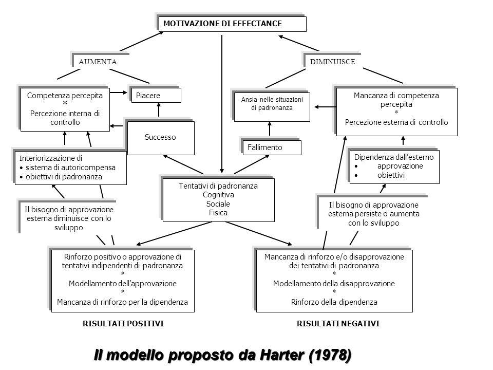 Il modello proposto da Harter (1978)