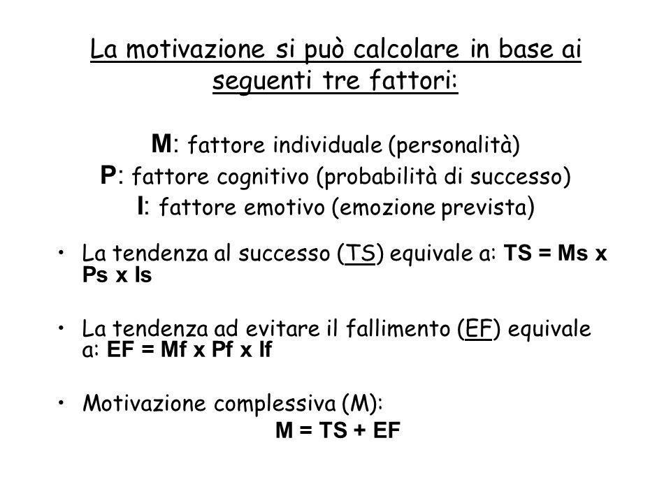 La motivazione si può calcolare in base ai seguenti tre fattori: M: fattore individuale (personalità) P: fattore cognitivo (probabilità di successo) I: fattore emotivo (emozione prevista)